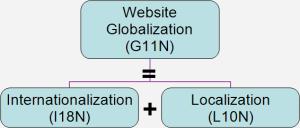 website-globalization